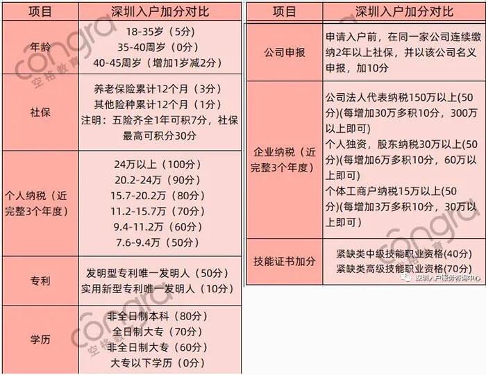 入户深圳积分.jpg