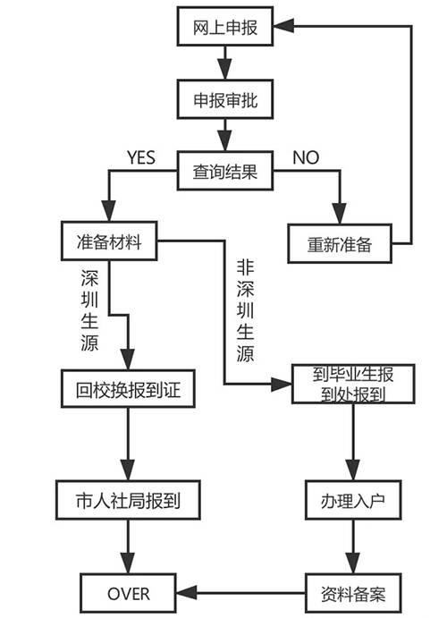 深圳入户流程.jpg