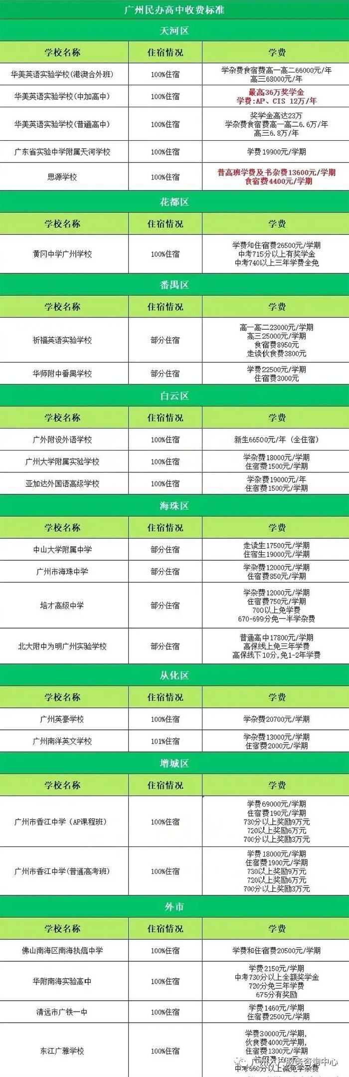 广州民办高中收费标准.jpg