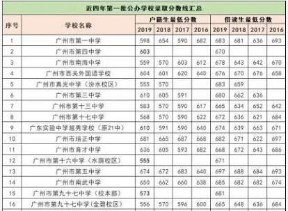 广州户口中考优势.png