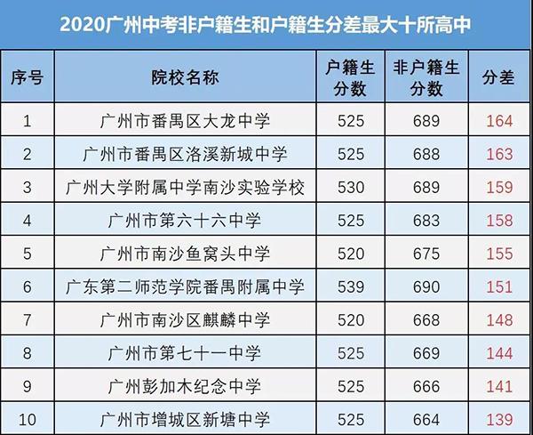 广州户口中考条件.png