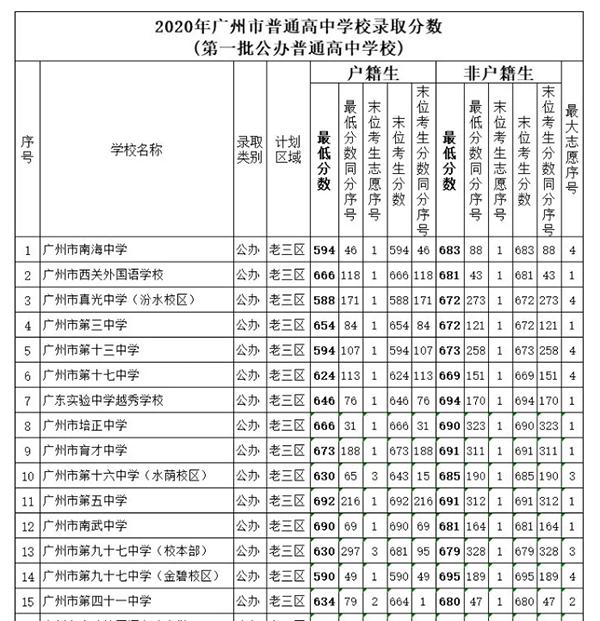 广州户口中考录取分数.png